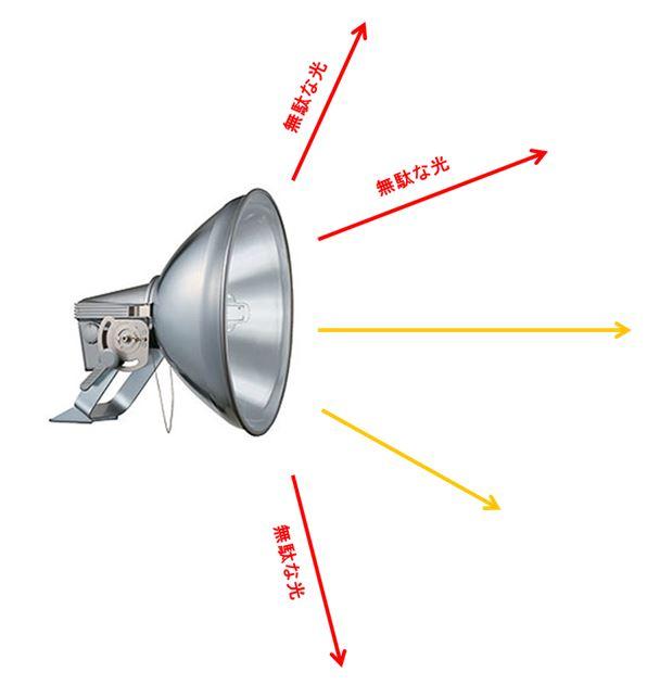 投光器の無駄な光
