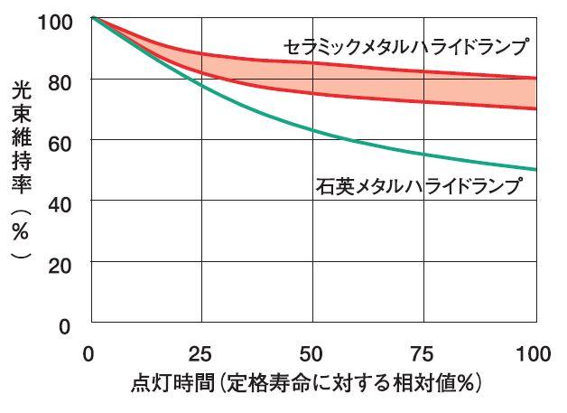 メタハラ光束維持率